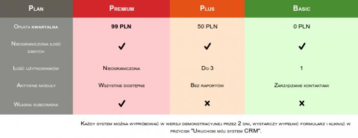System CRM za darmo
