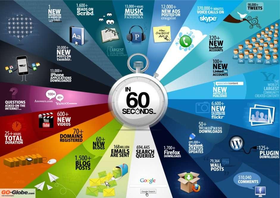 Co się dzieje w internecie przez 60 sek