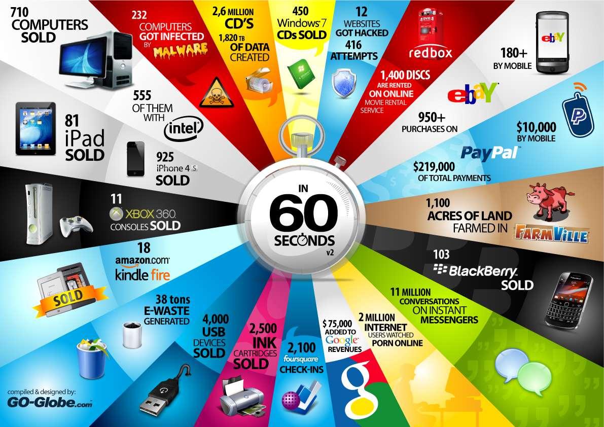 Co się dzieje w IT przez 60 sek
